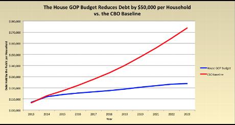 My 50k House vs CBO per household