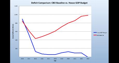 My 50K House vs CBO deficits